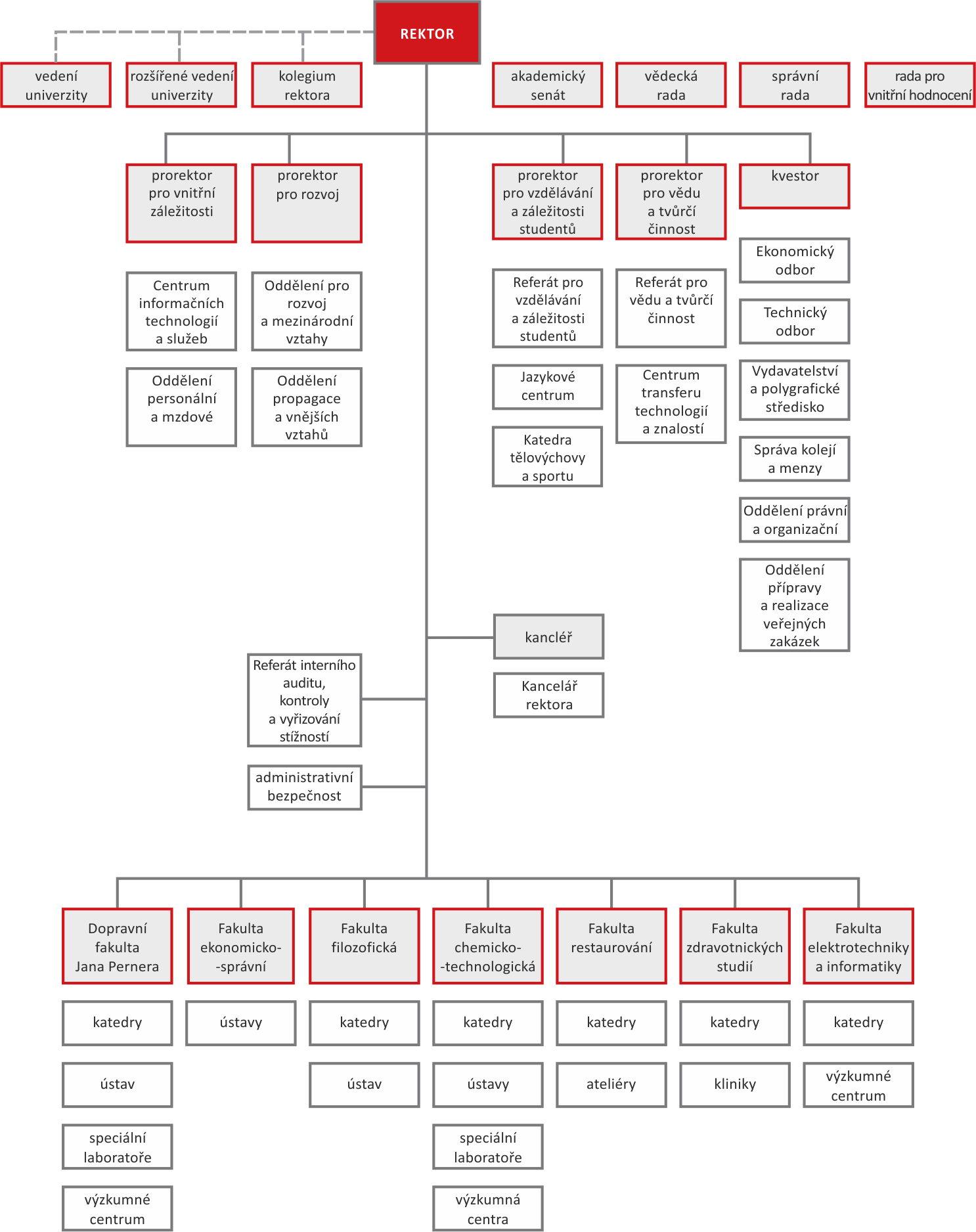 Organizační struktura Univerzity Pardubice